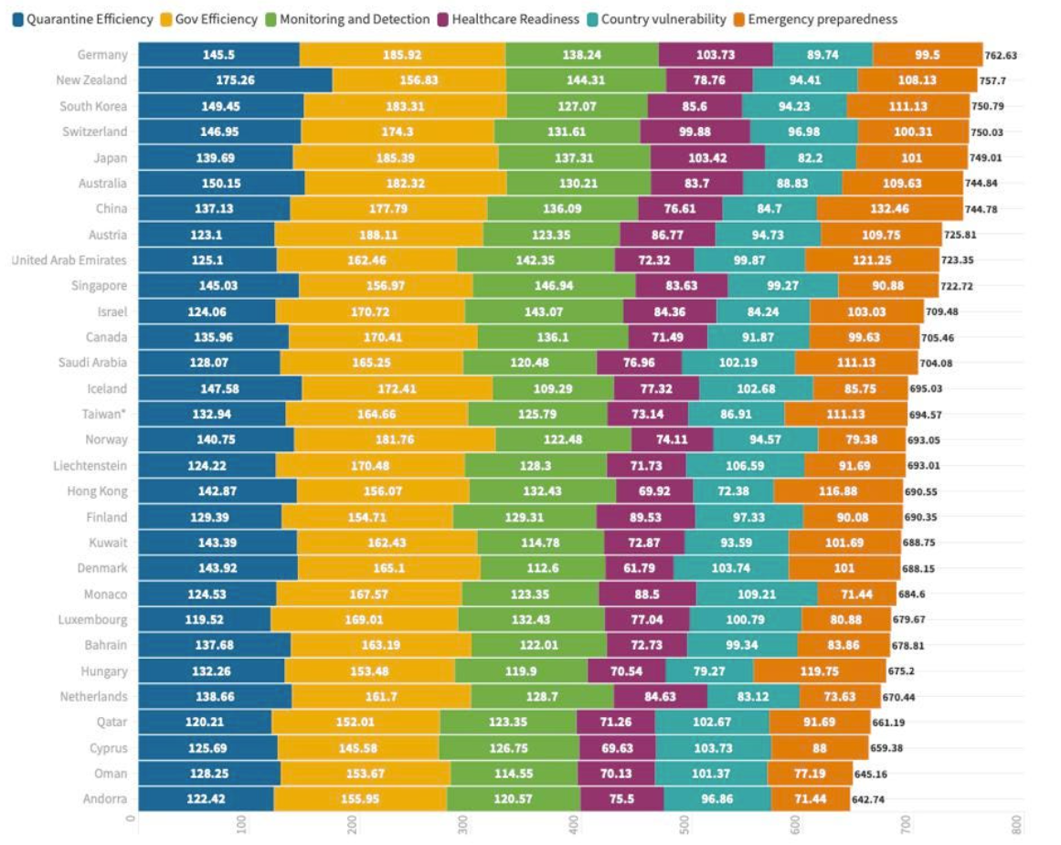 Chart, bar chart, treemap chart  Description automatically generated